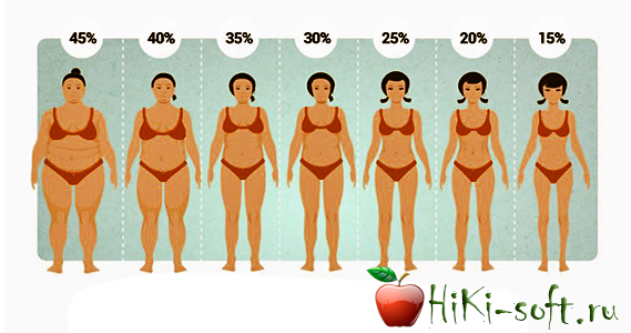как убрать жир и сохранить мышцы